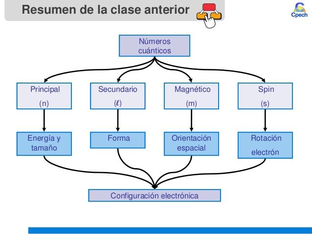 Tercer grado qumica secundaria angelopolitano terminar los nmeros cunticos clase 4 teoria atomica iii tabla periodica y urtaz Image collections