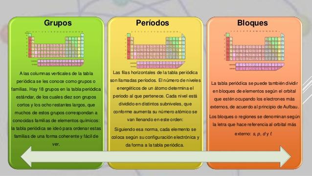 Tabla periodica definicion de grupo y periodo gallery periodic tabla periodica definicion de grupo y periodo gallery periodic tabla periodica definicion de grupo y periodo urtaz Choice Image